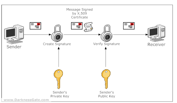 Figure 3: Digital Signature Using X.509 Certificate