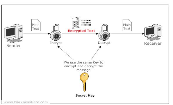 Figure 1: Demonstration of Secret key cryptography system